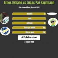 Amos Ekhalie vs Lucas Paz Kaufmann h2h player stats