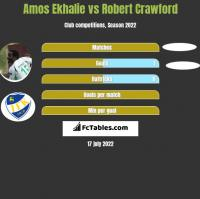 Amos Ekhalie vs Robert Crawford h2h player stats