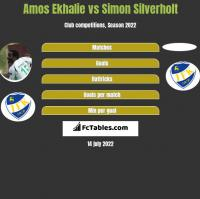 Amos Ekhalie vs Simon Silverholt h2h player stats