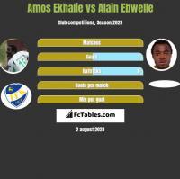 Amos Ekhalie vs Alain Ebwelle h2h player stats