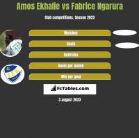 Amos Ekhalie vs Fabrice Ngarura h2h player stats