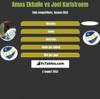 Amos Ekhalie vs Joel Karlstroem h2h player stats