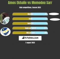 Amos Ekhalie vs Momodou Sarr h2h player stats