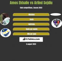 Amos Ekhalie vs Arlind Sejdiu h2h player stats