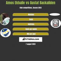Amos Ekhalie vs Gustaf Backaliden h2h player stats