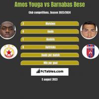 Amos Youga vs Barnabas Bese h2h player stats