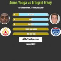 Amos Youga vs Ertugrul Ersoy h2h player stats