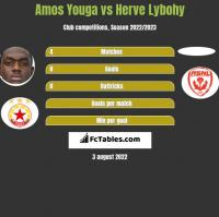 Amos Youga vs Herve Lybohy h2h player stats