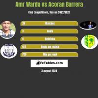Amr Warda vs Acoran Barrera h2h player stats