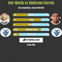 Amr Warda vs Anderson Correia h2h player stats