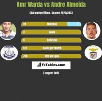 Amr Warda vs Andre Almeida h2h player stats