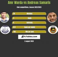 Amr Warda vs Andreas Samaris h2h player stats