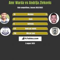 Amr Warda vs Andrija Zivkovic h2h player stats