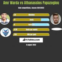 Amr Warda vs Athanassios Papazoglou h2h player stats