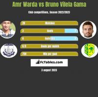 Amr Warda vs Bruno Vilela Gama h2h player stats