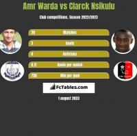 Amr Warda vs Clarck Nsikulu h2h player stats