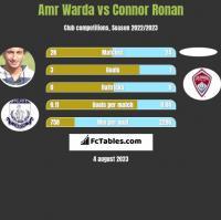 Amr Warda vs Connor Ronan h2h player stats