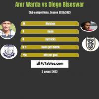 Amr Warda vs Diego Biseswar h2h player stats