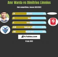 Amr Warda vs Dimitrios Limnios h2h player stats