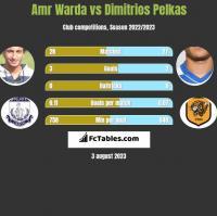 Amr Warda vs Dimitrios Pelkas h2h player stats