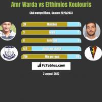 Amr Warda vs Efthimios Koulouris h2h player stats
