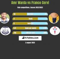 Amr Warda vs Franco Cervi h2h player stats