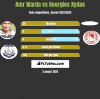 Amr Warda vs Georgios Xydas h2h player stats