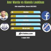 Amr Warda vs Giannis Loukinas h2h player stats