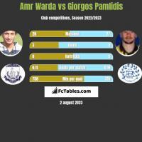Amr Warda vs Giorgos Pamlidis h2h player stats