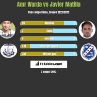 Amr Warda vs Javier Matilla h2h player stats