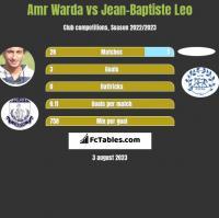 Amr Warda vs Jean-Baptiste Leo h2h player stats