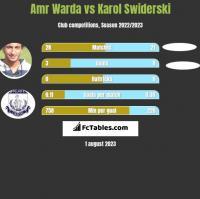Amr Warda vs Karol Świderski h2h player stats