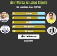 Amr Warda vs Lukas Cmelik h2h player stats