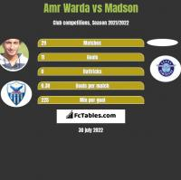 Amr Warda vs Madson h2h player stats