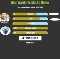 Amr Warda vs Marko Nunic h2h player stats