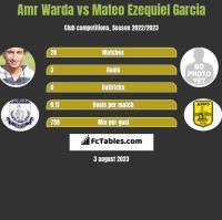 Amr Warda vs Mateo Ezequiel Garcia h2h player stats