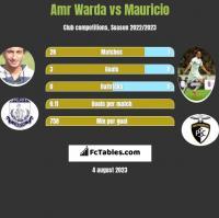 Amr Warda vs Mauricio h2h player stats
