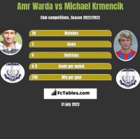 Amr Warda vs Michael Krmencik h2h player stats