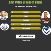 Amr Warda vs Migjen Basha h2h player stats
