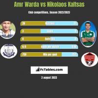 Amr Warda vs Nikolaos Kaltsas h2h player stats