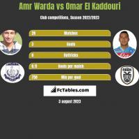 Amr Warda vs Omar El Kaddouri h2h player stats