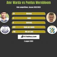 Amr Warda vs Pontus Wernbloom h2h player stats