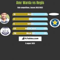 Amr Warda vs Regis h2h player stats