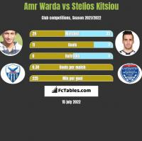Amr Warda vs Stelios Kitsiou h2h player stats