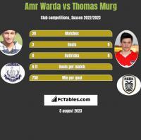 Amr Warda vs Thomas Murg h2h player stats