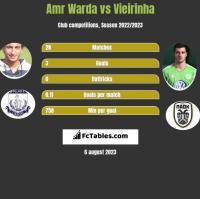 Amr Warda vs Vieirinha h2h player stats