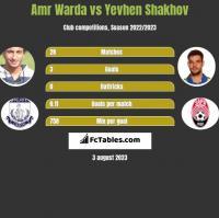Amr Warda vs Yevhen Shakhov h2h player stats