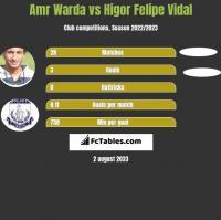 Amr Warda vs Higor Felipe Vidal h2h player stats