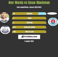 Amr Warda vs Cesar Blackman h2h player stats