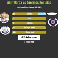 Amr Warda vs Georgios Koutsias h2h player stats